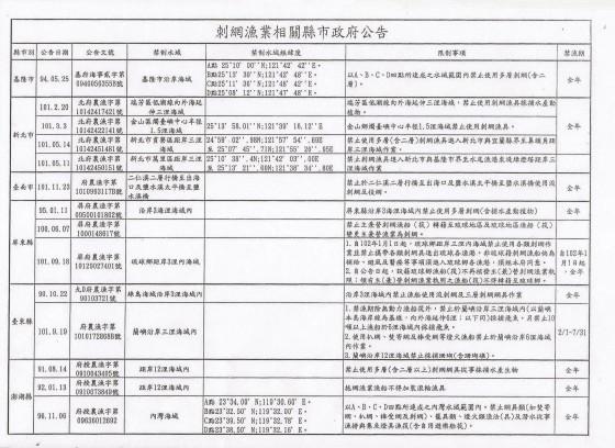 刺網漁業相關政府公告,PanSci