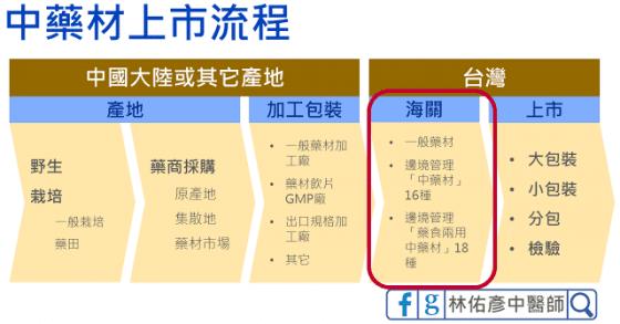 Chinese medicine listing