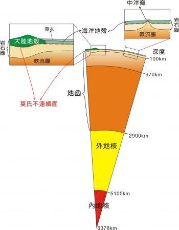 地球內部與地殼附近的構造示意,未完全依比例繪製,僅用來說明大陸地殼、海洋地殼與莫氏不連續面的關係。莫氏不連續面以下已屬地函物質了。