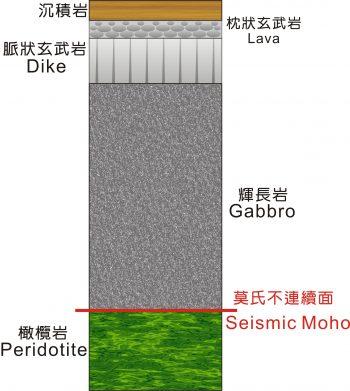 海洋地殼基本模型