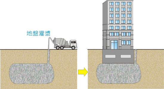 地盤改良的灌漿工法,簡單來說就是把液化潛勢區的地方變成不可能會液化的水泥,並且連接到房子的地基。圖來源:安全耐震的家。