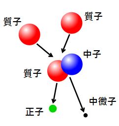 兩個氫原子核(質子)融合成氘原子核(由一個質子和一個中子組成),並連帶產生正子(電子的反粒子)和中微子。(圖片來源:維基百科)