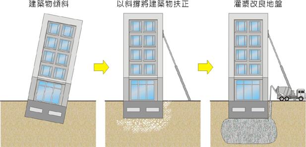 用頂升和灌漿的方式修復液化傾斜的房子。圖來源:安全耐震的家。