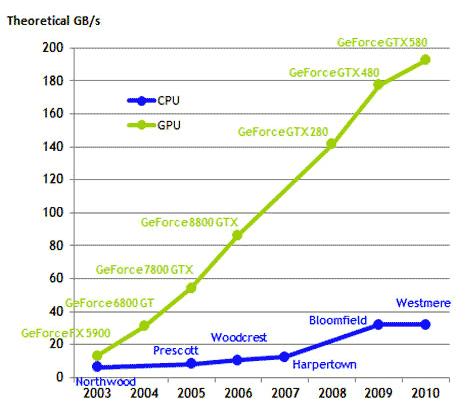 CPU及GPU的運算能力。圖/Nvidia Cuda C Programming Guide version 4.2。