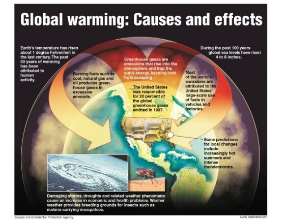 圖/Global warming: causes and effects (EPA 2009)