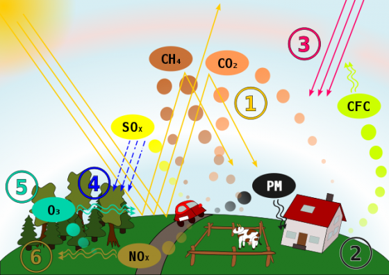 640px-Air_Pollution-Causes&Effects.svg