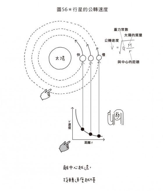 【P239-圖56】跟著怪咖物理學家一起跳進黑洞!