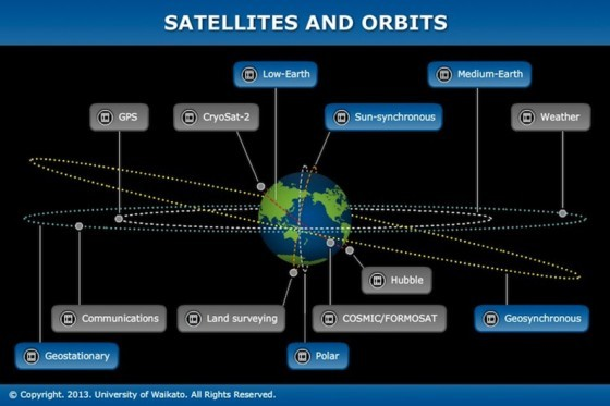 Satellites-and-orbits