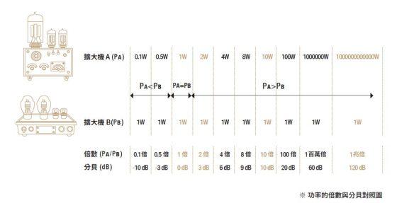 擴大機輸出與分貝倍數對照表