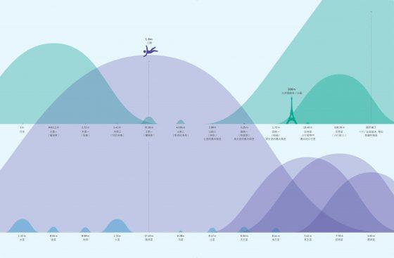 (點擊看大圖)在地球跳 0.5 公尺高,相對於在各天體跳高之高度一覽。/圖《丈量宇宙》
