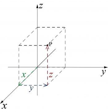 牛頓和伽利略的力學,只有在坐標系的輔助下才能公式化。圖 /By Cronholm144, Public Domain, https://commons.wikimedia.org/w/index.php?curid=2277021