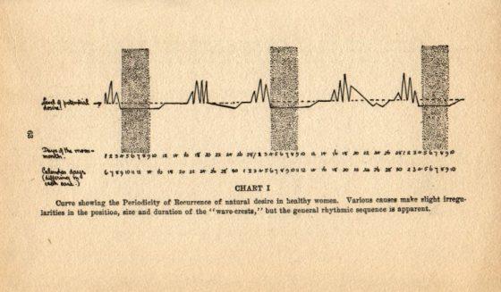 《婚後之愛》裡的圖表,顯示了健康女性的性慾週期。黑色區域代表經期。這也是史上第一本討論女性性慾週期的書。(圖片來源)