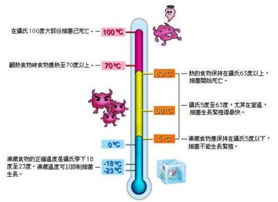 一般低溫 5℃ 以下、高溫 70℃ 以上便可有效抑制細菌生長。