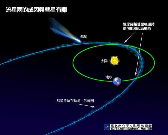 流星雨的成因與彗星有關。圖 / http://tamweb.tam.gov.tw/v3/tw/item_img/8/comet_meteor.jpg