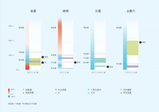 (點擊看大圖)金星、地球、火星與土衛六的行星大氣分布圖。圖/《丈量宇宙》