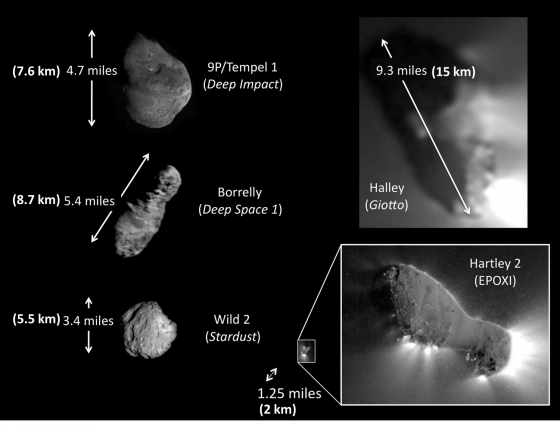 太空船曾近距離觀察彗核的形狀及大小(經修改加上公制單位。圖 / http://minsex.blogspot.tw/2010/11/fab-five.html