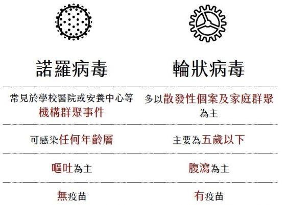諾羅病毒與輪狀病毒的比較。