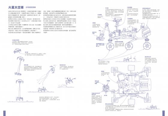 想了解正在火星上執行任務的好奇號探測車,到底搭載了什麼功能,以及怎麼運作?請點擊看大圖。圖/天下文化提供