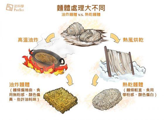 泡麵麵體處理方式。