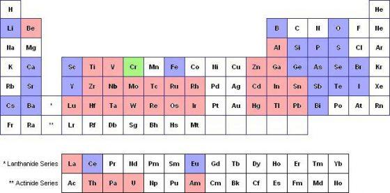 週期表中,超導呈現在常壓 (紅色)、高壓(藍色)、或薄膜(綠色)情況下的元素。圖/《物理雙月刊》