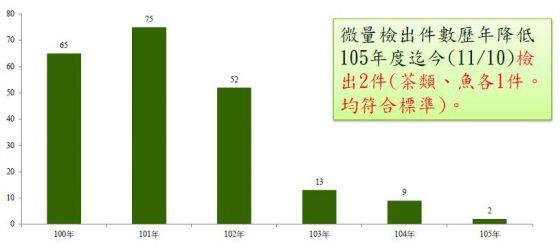 日本輸臺食品檢驗結果。