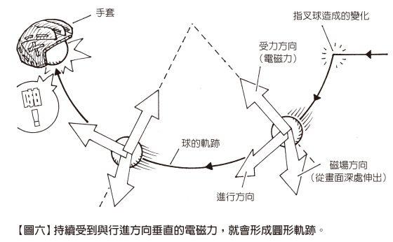 持續受到與行進方向垂直的電磁力,就會形成圓形軌跡。