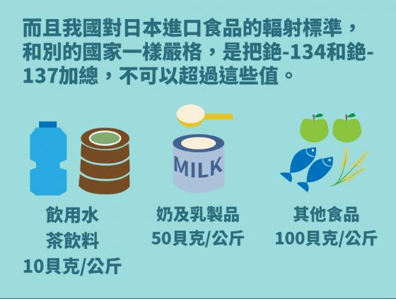 source:衛福部日本非福島食品輸臺說明《一次看懂政府規劃怎麼做》懶人包