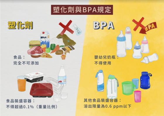 塑化劑與 BPA 之規定。