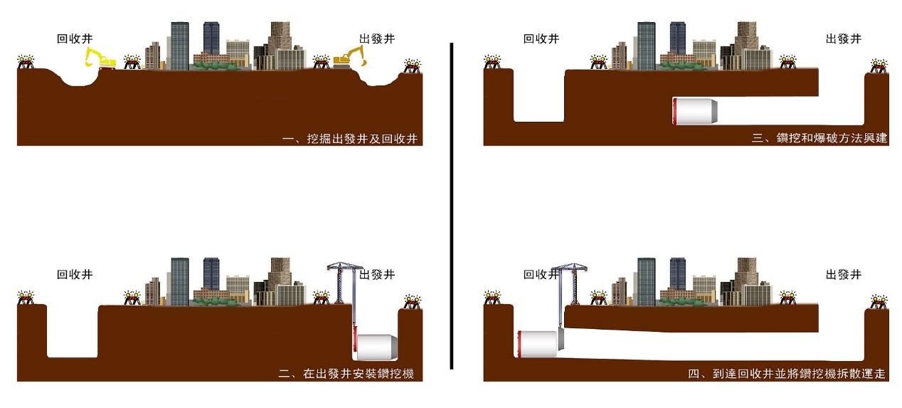 鑽挖地鐵時利用潛盾機的示意圖。圖/香港分子 @ wiki