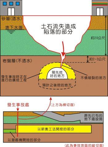 事故發生處的剖面示意圖。圖/作者參考福岡市交通局與日経重繪