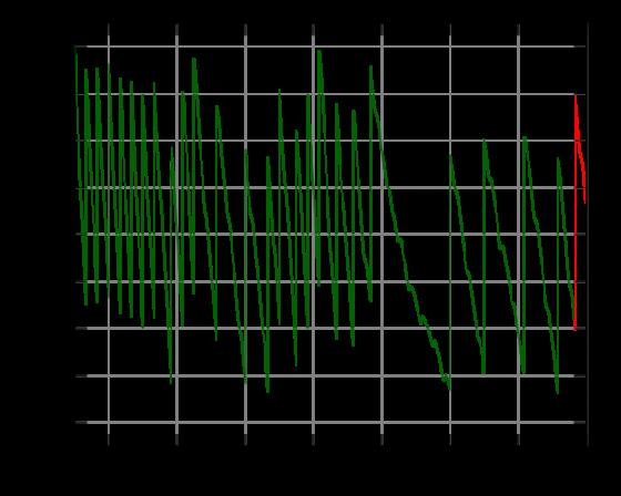 一號世界時(UT1)與世界協調時(UTC)的差值,垂直往上的線條代表加入閏秒修正。
