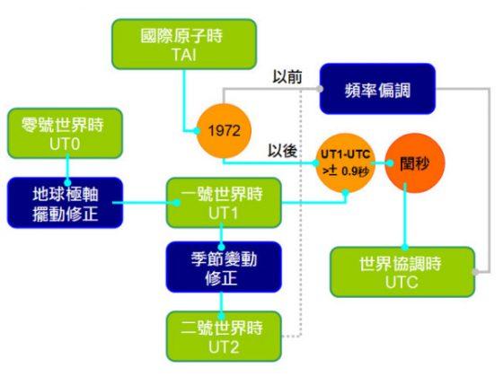 國際原子時(TAI)、零號世界時(UT0)、一號世界時(UT1)、二號世界時(UT2)、閏秒,與世界協調時(UTC)的關係。圖/取自國家時間與頻率標準實驗室。
