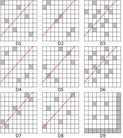 D1~D8 吠陀方形中的另一條 對稱軸X+Y=9。