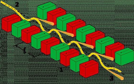 利用插件磁鐵讓同步輻射光在內部蛇行,就會產生如雷射一般同調性高的光。圖/CC BY-SA 3.0, https://commons.wikimedia.org/w/index.php?curid=537945
