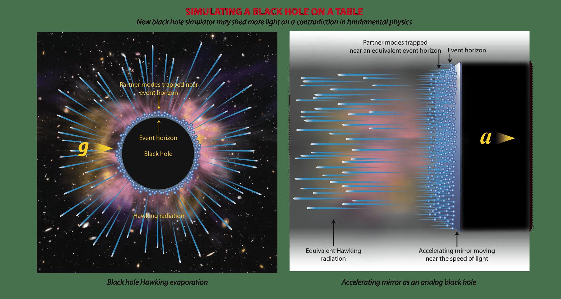 加速反射鏡可以模擬黑洞霍金蒸發。左:黑洞霍金輻射及其被困在黑洞事件視平線的對偶型。右:一個加速的反射鏡也有視平線,也會輻射霍金粒子及困住對偶型。兩者的相似性可以從愛因斯坦的「等價原理」來理解。圖/陳丕燊教授提供