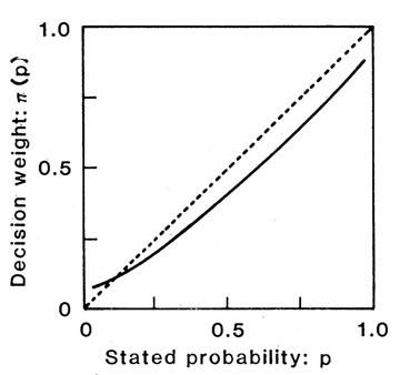 """圖/A. Tversky and D. Kahneman, """"The Framing of Decisions and the Psychology of Choice.""""Science, Vol. 211, 30 January 1981."""
