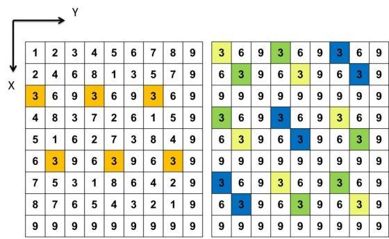用新視角一窺來自古印度的九九乘法表:吠陀立方樓層法 - PanSci 泛科學