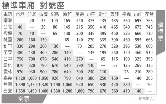 高鐵票怎麼買比較便宜?讓數學告訴你!