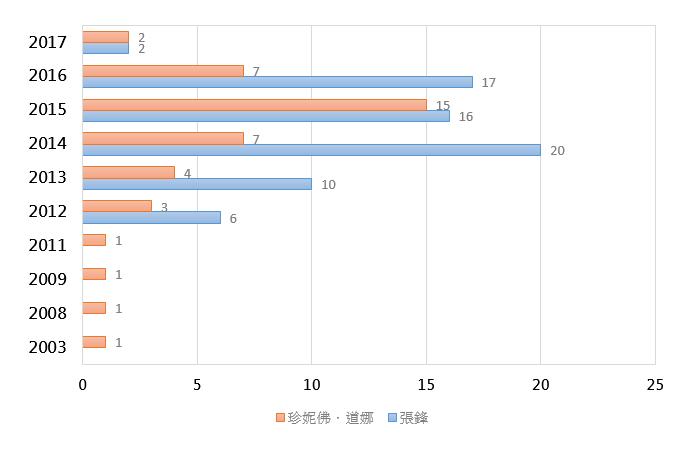 (圖1)專利申請比較分析。資源來源:作者研究整理及繪製。