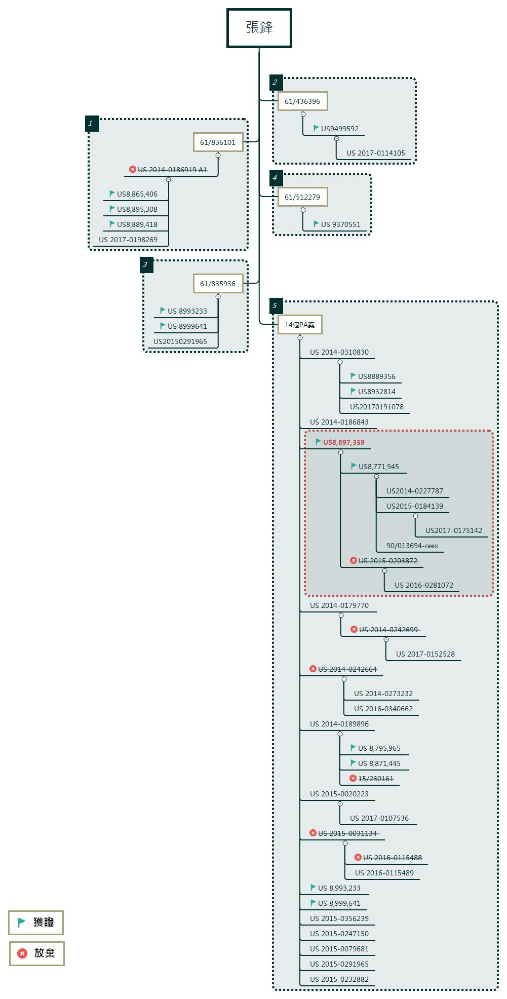 (圖4)張鋒專利布局。資源來源:作者研究整理及繪製。