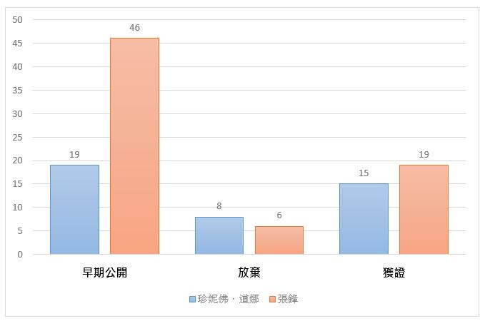 (圖2)專利有效性分析。資源來源:作者研究整理及繪製。