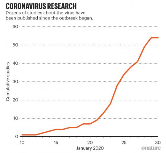 《武漢肺炎病毒到底從哪來?沒有陰謀論以及蛇和HIV的版本》